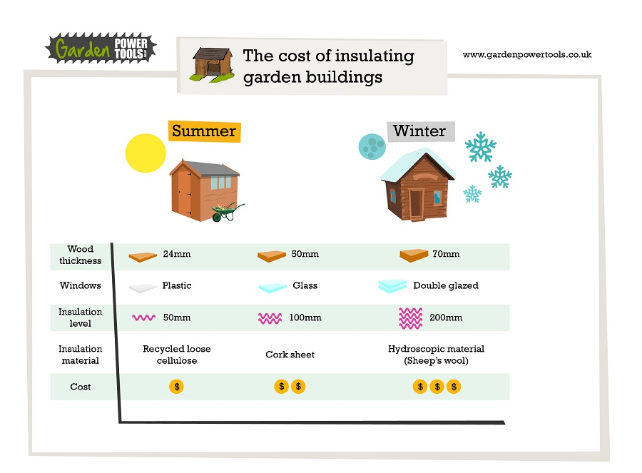 insulation of garden building