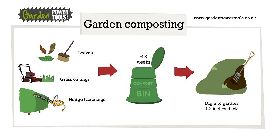 Garden Compost Info Graphic