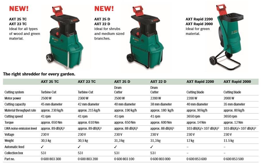 Bosch 2200 vs 25 tc compared