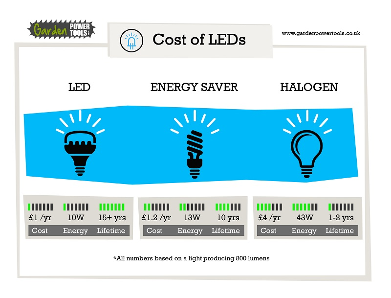 Cost of LED Lightbulb
