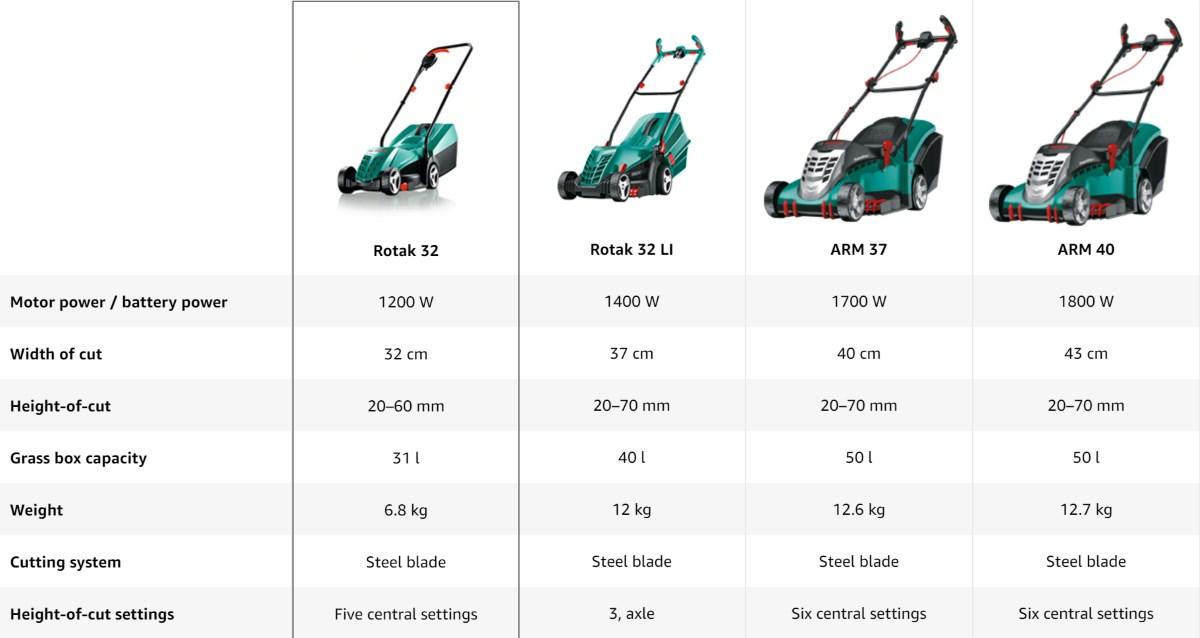 Bosch Rotak 32R Comparison Chart