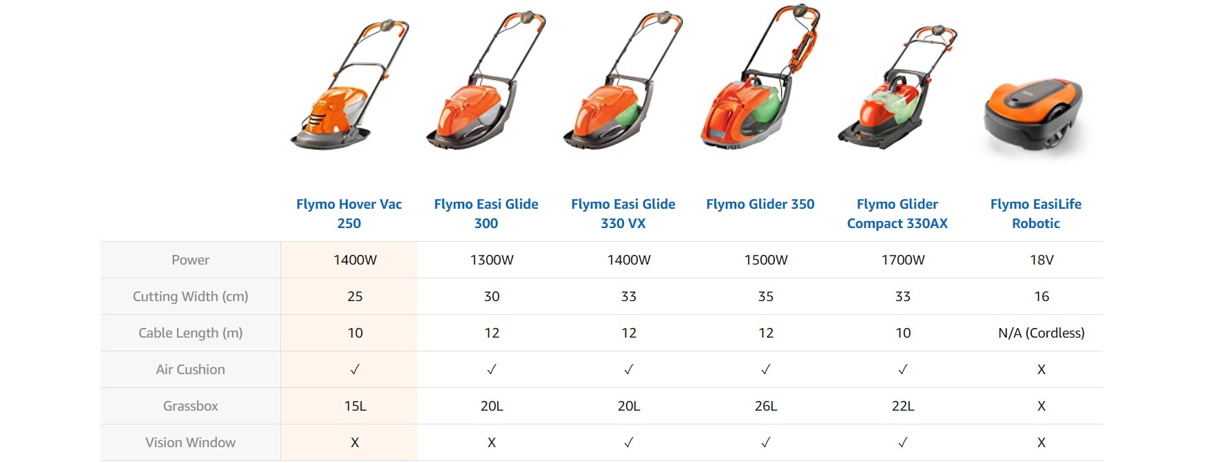 Flymo Electric Mower Comparison Chart
