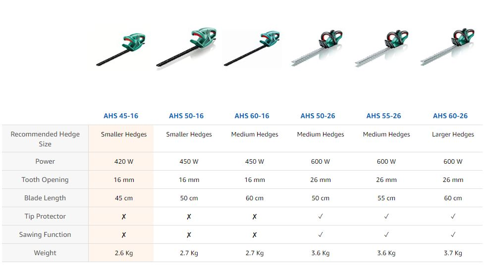 bosch hedgecutter comparison