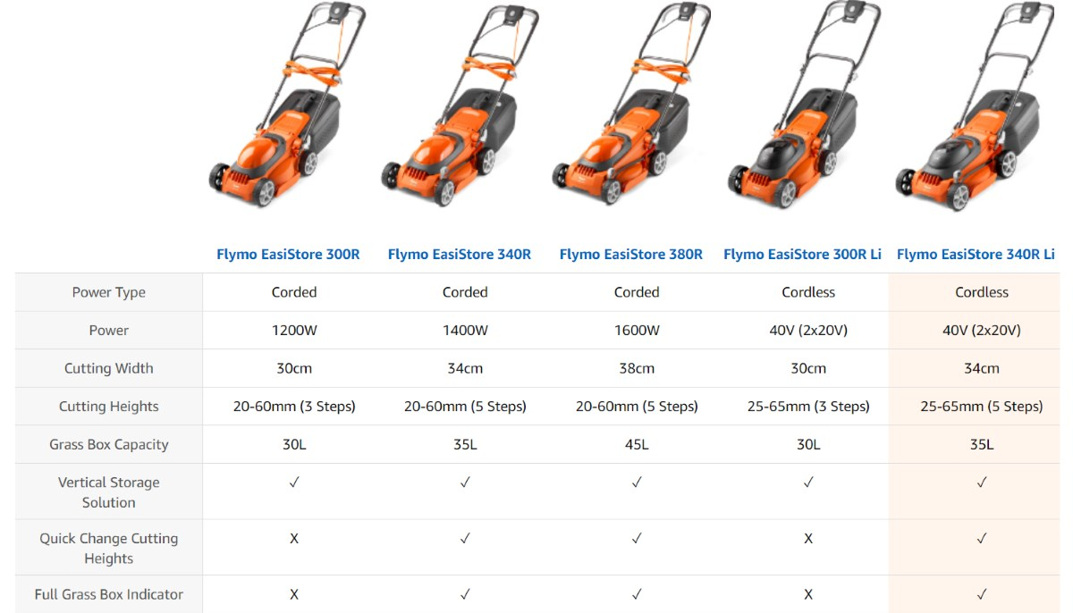 Flymo Lawn Mower Comparison Chart