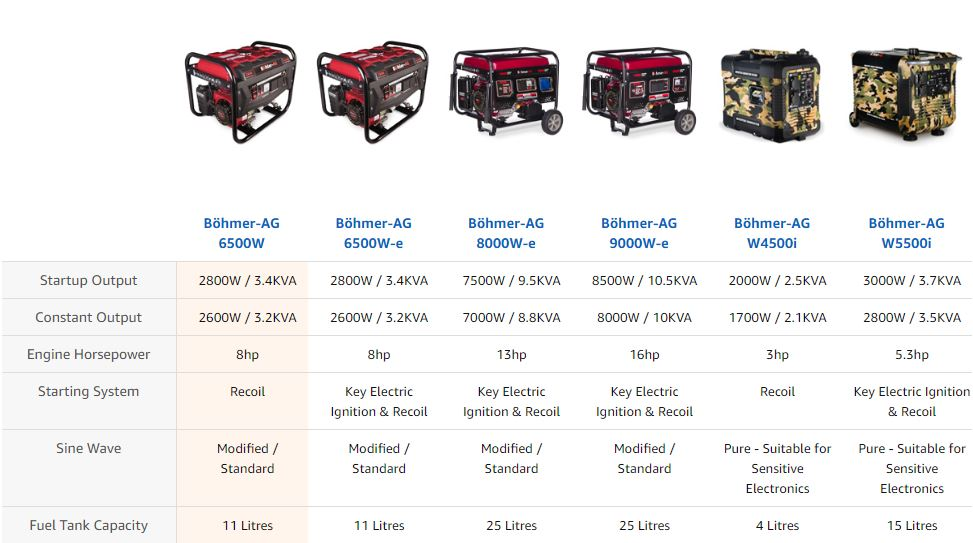 bohmer AG generators comparison