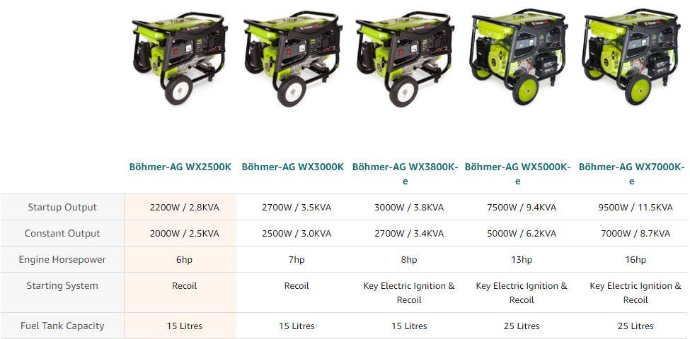Böhmer-AG WX Series Comparison